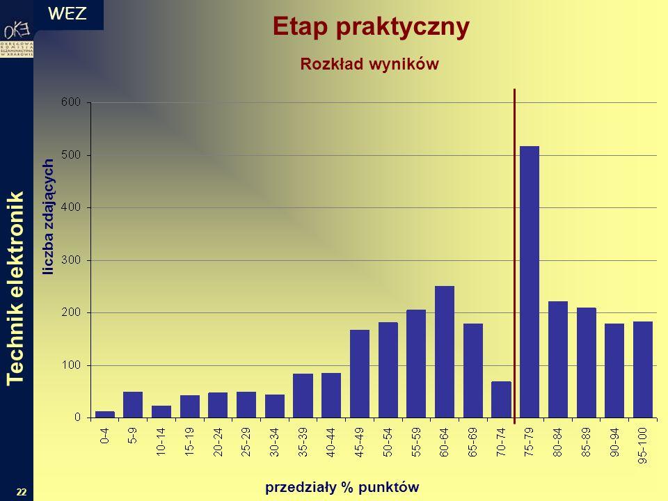 WEZ 22 liczba zdających przedziały % punktów Rozkład wyników Technik elektronik Etap praktyczny