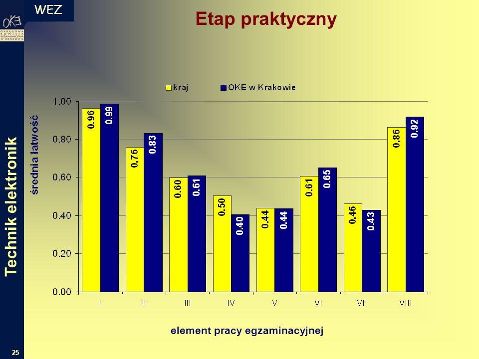 WEZ 25 Etap praktyczny średnia łatwość element pracy egzaminacyjnej Technik elektronik