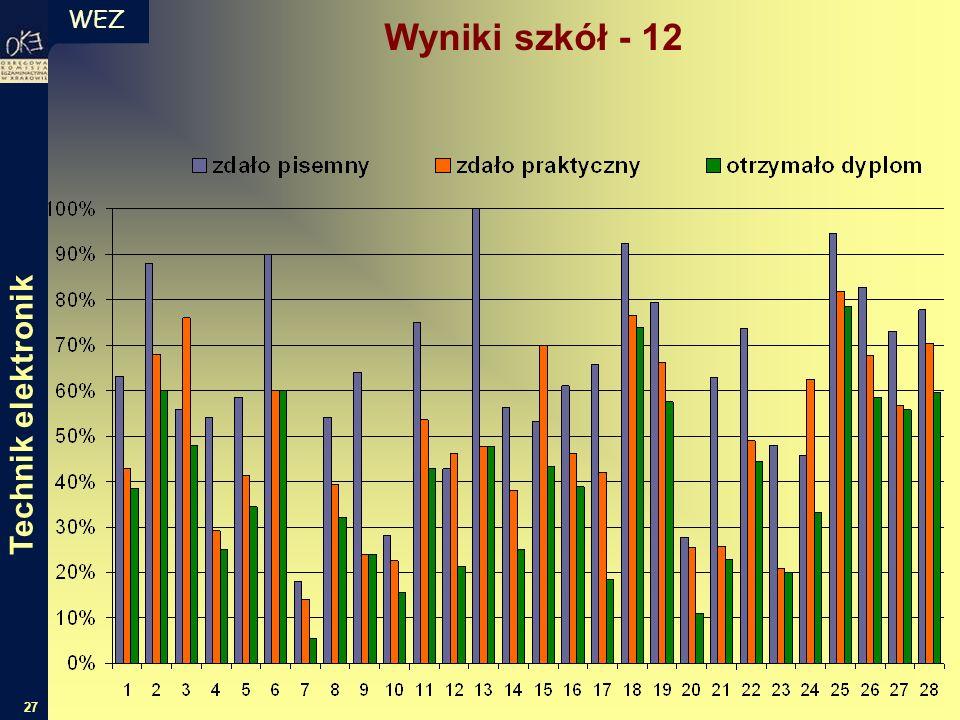 WEZ 27 Technik elektronik Wyniki szkół - 12