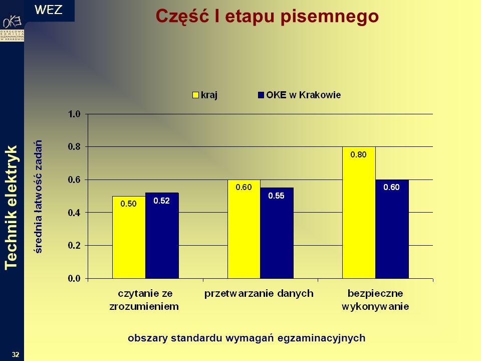 WEZ 32 średnia łatwość zadań obszary standardu wymagań egzaminacyjnych Technik elektryk Część I etapu pisemnego
