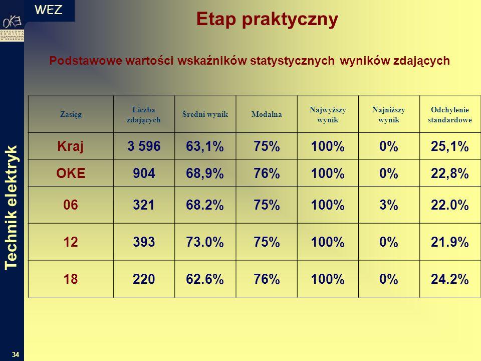 WEZ 34 Podstawowe wartości wskaźników statystycznych wyników zdających Zasięg Liczba zdających Średni wynikModalna Najwyższy wynik Najniższy wynik Odchylenie standardowe Kraj3 59663,1%75%100%0%25,1% OKE90468,9%76%100%0%22,8% 0632168.2%75%100%3%22.0% 1239373.0%75%100%0%21.9% 1822062.6%76%100%0%24.2% Technik elektryk Etap praktyczny