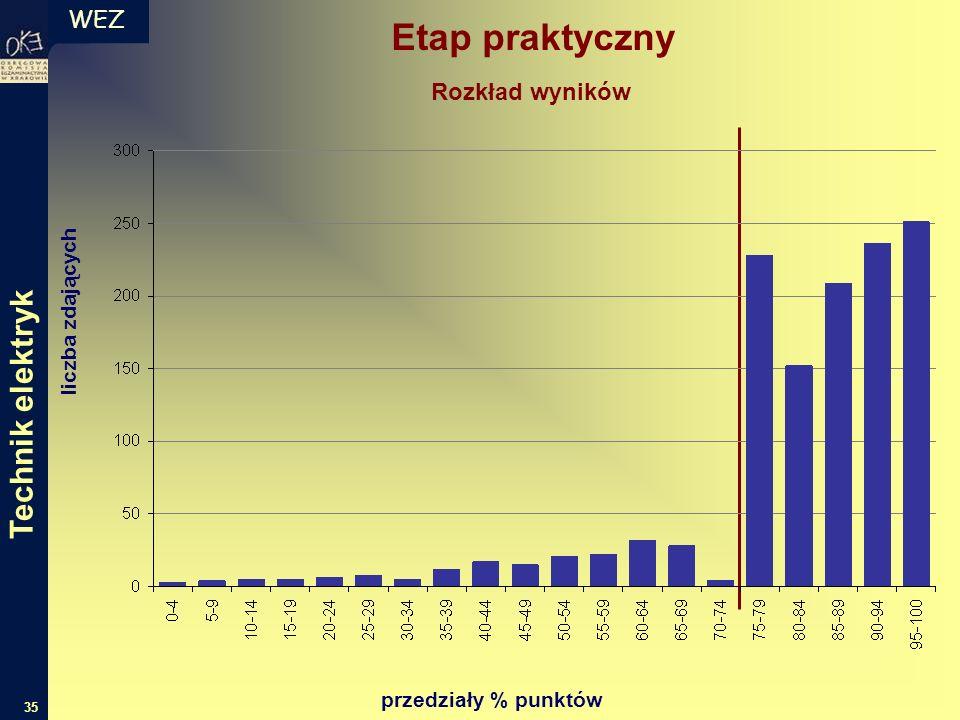 WEZ 35 Etap praktyczny liczba zdających przedziały % punktów Rozkład wyników Technik elektryk