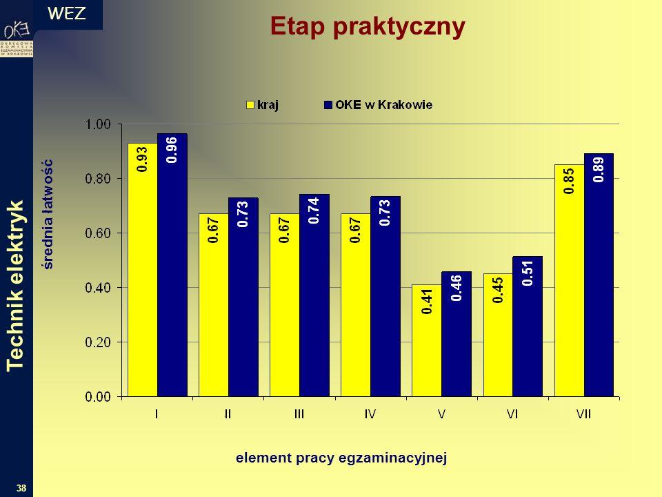WEZ 38 średnia łatwość element pracy egzaminacyjnej Technik elektryk Etap praktyczny