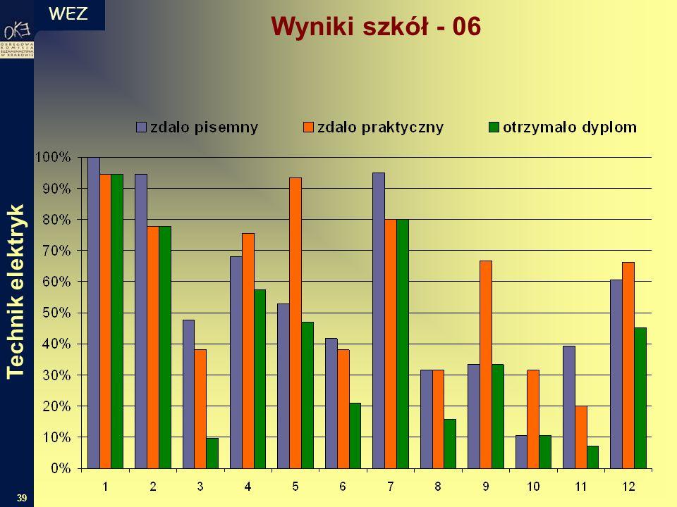 WEZ 39 Wyniki szkół - 06 Technik elektryk