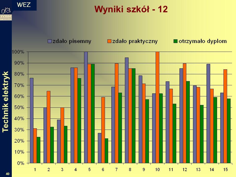 WEZ 40 Technik elektryk Wyniki szkół - 12