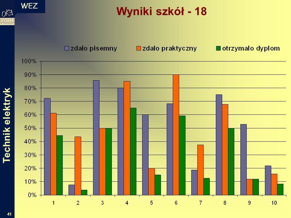 WEZ 41 Technik elektryk Wyniki szkół - 18