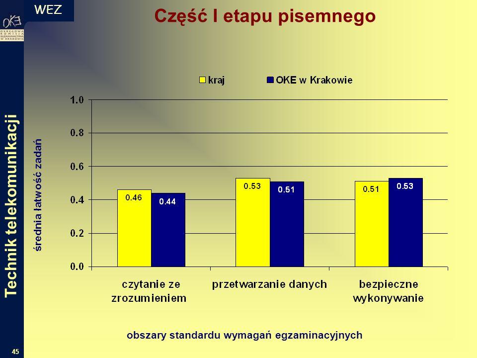 WEZ 45 średnia łatwość zadań obszary standardu wymagań egzaminacyjnych Technik telekomunikacji Część I etapu pisemnego