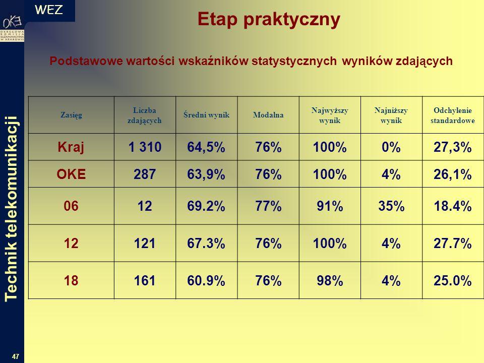 WEZ 47 Podstawowe wartości wskaźników statystycznych wyników zdających Zasięg Liczba zdających Średni wynikModalna Najwyższy wynik Najniższy wynik Odchylenie standardowe Kraj1 31064,5%76%100%0%27,3% OKE28763,9%76%100%4%26,1% 061269.2%77%91%35%18.4% 1212167.3%76%100%4%27.7% 1816160.9%76%98%4%25.0% Technik telekomunikacji Etap praktyczny