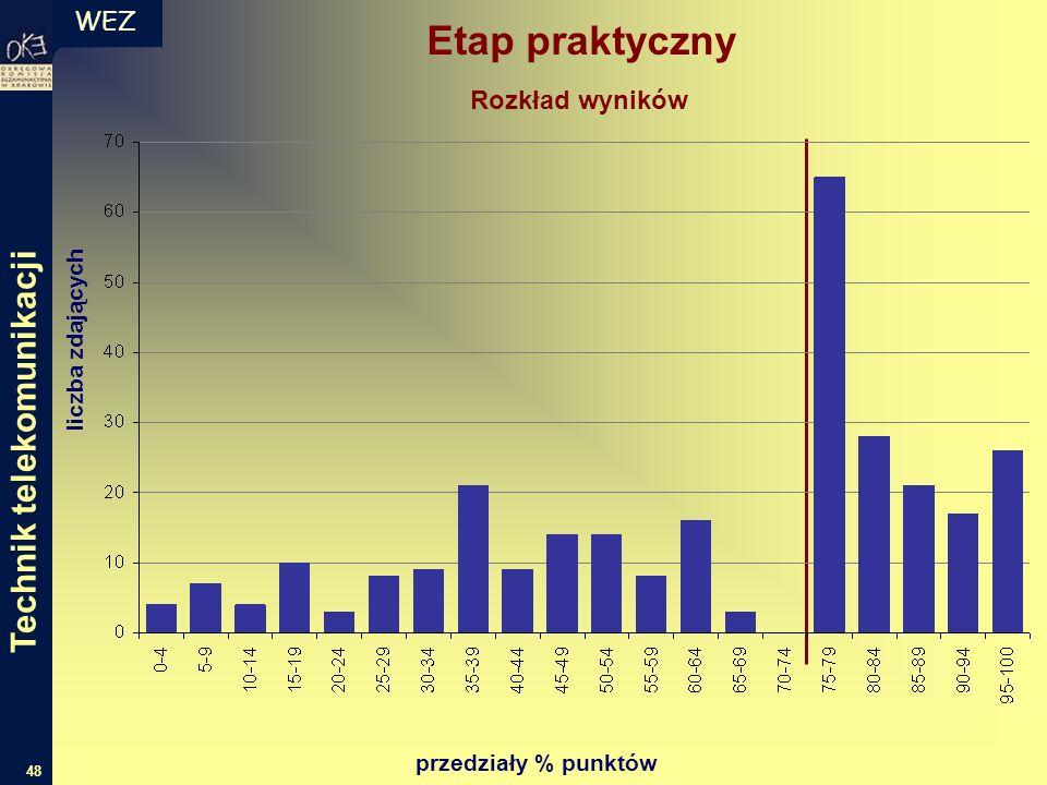 WEZ 48 liczba zdających przedziały % punktów Rozkład wyników Etap praktyczny Technik telekomunikacji