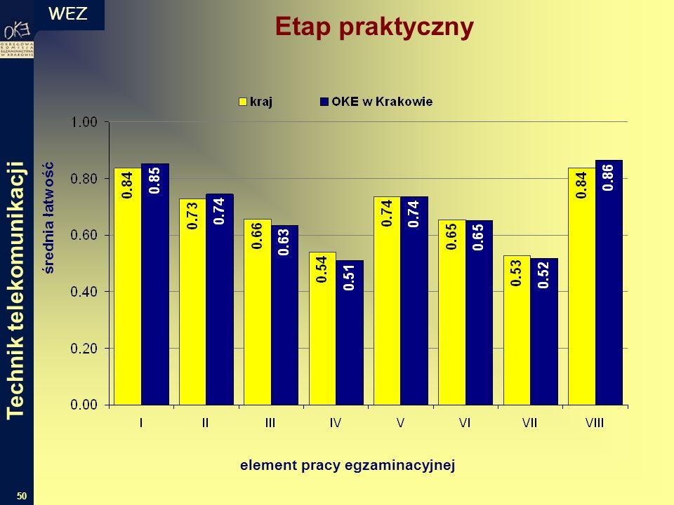 WEZ 50 średnia łatwość element pracy egzaminacyjnej Etap praktyczny Technik telekomunikacji