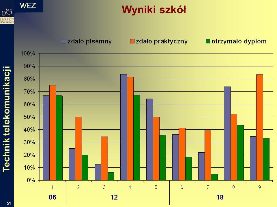 WEZ 51 Wyniki szkół 06 12 18 Technik telekomunikacji