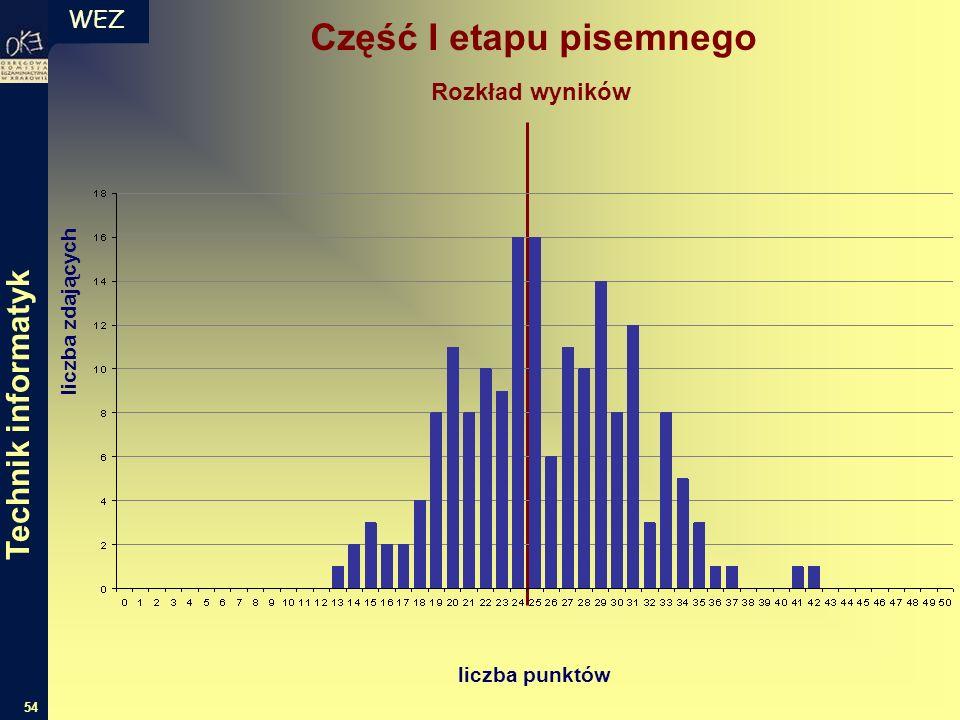 WEZ 54 liczba zdających liczba punktów Rozkład wyników Część I etapu pisemnego Technik informatyk
