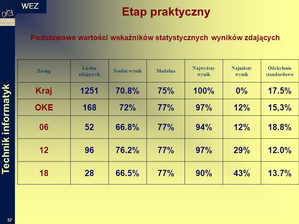 WEZ 57 Podstawowe wartości wskaźników statystycznych wyników zdających Zasięg Liczba zdających Średni wynikModalna Najwyższy wynik Najniższy wynik Odchylenie standardowe Kraj125170.8%75%100%0%17.5% OKE16872%77%97%12%15,3% 065266.8%77%94%12%18.8% 129676.2%77%97%29%12.0% 182866.5%77%90%43%13.7% Etap praktyczny Technik informatyk
