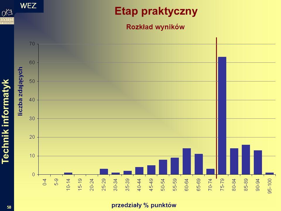 WEZ 58 liczba zdających przedziały % punktów Rozkład wyników Etap praktyczny Technik informatyk