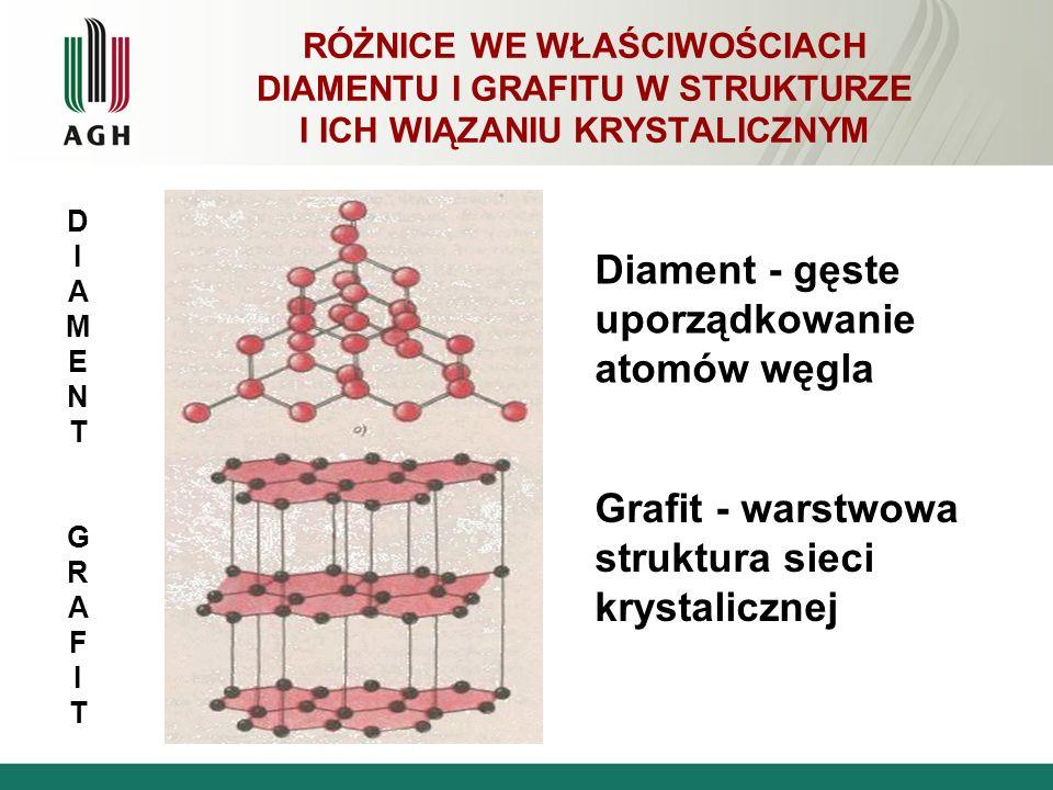 RÓŻNICE WE WŁAŚCIWOŚCIACH DIAMENTU I GRAFITU W STRUKTURZE I ICH WIĄZANIU KRYSTALICZNYM Diament - gęste uporządkowanie atomów węgla Grafit - warstwowa