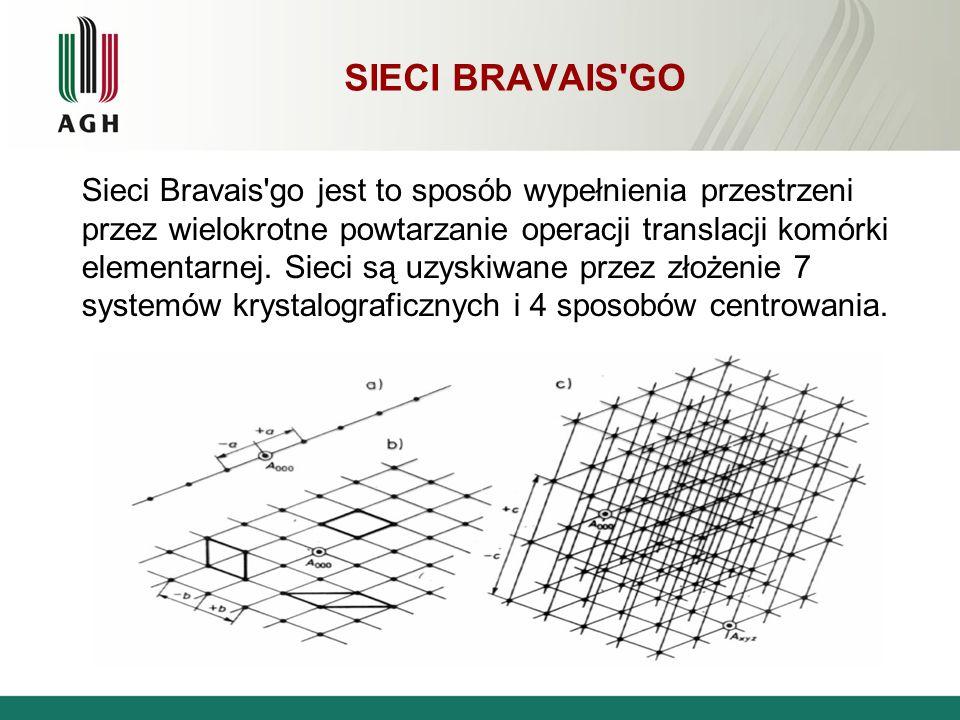 SIECI BRAVAIS'GO Sieci Bravais'go jest to sposób wypełnienia przestrzeni przez wielokrotne powtarzanie operacji translacji komórki elementarnej. Sieci