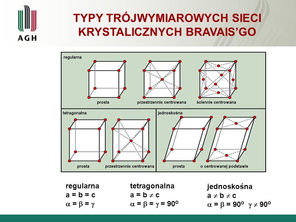 TYPY TRÓJWYMIAROWYCH SIECI KRYSTALICZNYCH BRAVAIS'GO regularna a = b = c  =  =  tetragonalna a = b  c  =  =  = 90 o jednoskośna a  b  c  = 