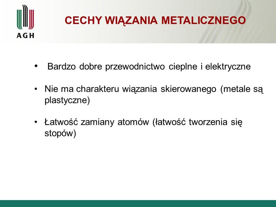 CECHY WIĄZANIA METALICZNEGO Bardzo dobre przewodnictwo cieplne i elektryczne Nie ma charakteru wiązania skierowanego (metale są plastyczne) Łatwość za