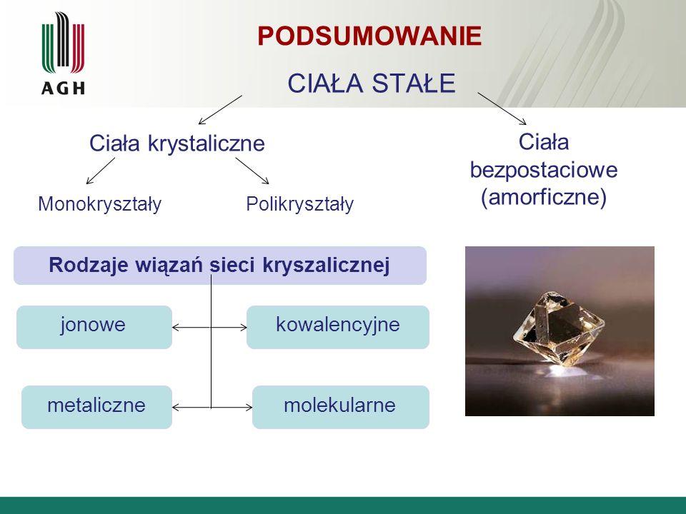 CIAŁA STAŁE Ciała krystaliczne Ciała bezpostaciowe (amorficzne) Monokryształy Polikryształy Rodzaje wiązań sieci kryszalicznej jonowekowalencyjne meta