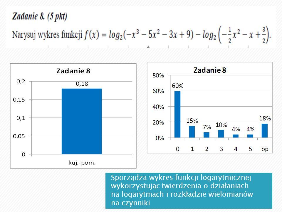 Sporządza wykres funkcji logarytmicznej wykorzystując twierdzenia o działaniach na logarytmach i rozkładzie wielomianów na czynniki