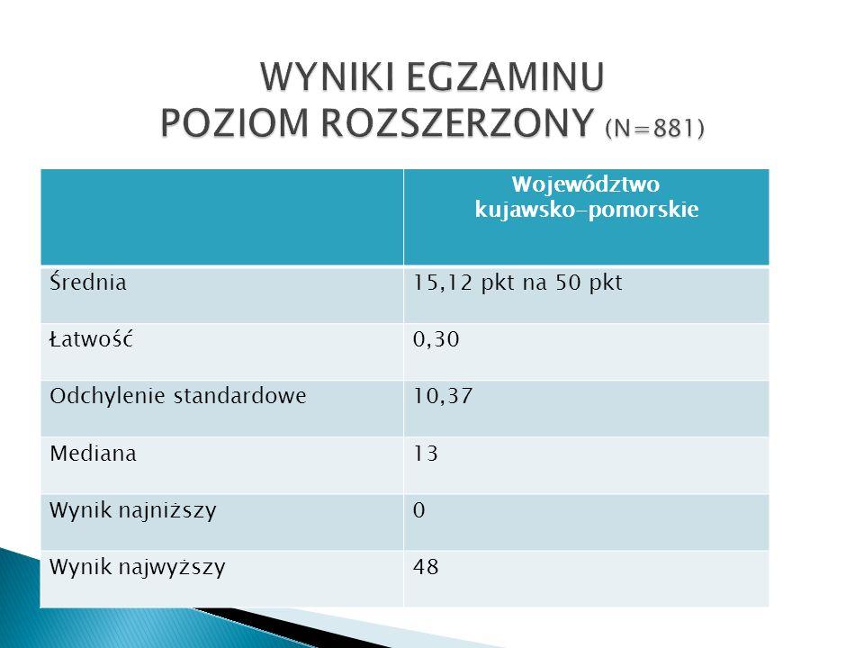 Województwo kujawsko-pomorskie Średnia15,12 pkt na 50 pkt Łatwość0,30 Odchylenie standardowe10,37 Mediana13 Wynik najniższy0 Wynik najwyższy48