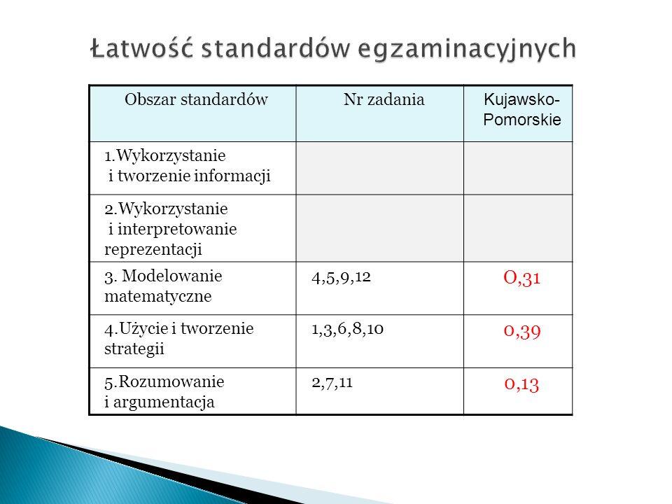 Obszar standardówNr zadania Kujawsko- Pomorskie 1.Wykorzystanie i tworzenie informacji 2.Wykorzystanie i interpretowanie reprezentacji 3.