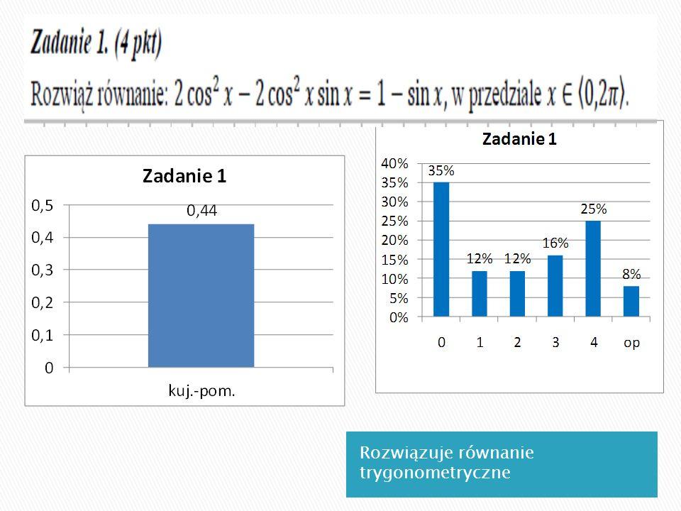 Rozwiązuje równanie trygonometryczne