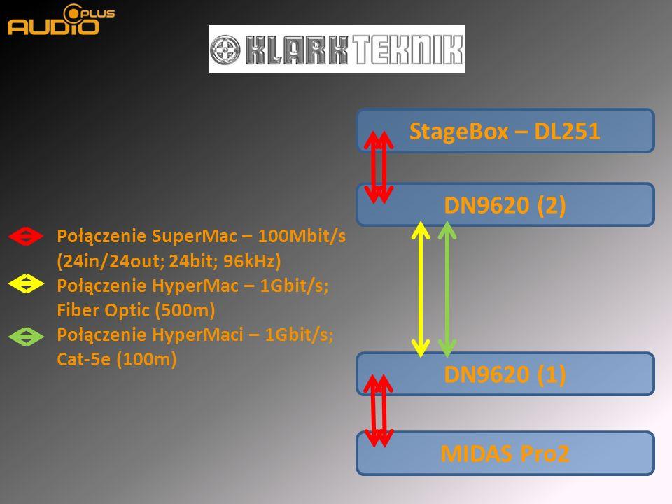 MIDAS Pro2 DN9620 (1) DN9620 (2) StageBox – DL251 Połączenie SuperMac – 100Mbit/s (24in/24out; 24bit; 96kHz) Połączenie HyperMac – 1Gbit/s; Fiber Optic (500m) Połączenie HyperMaci – 1Gbit/s; Cat-5e (100m)