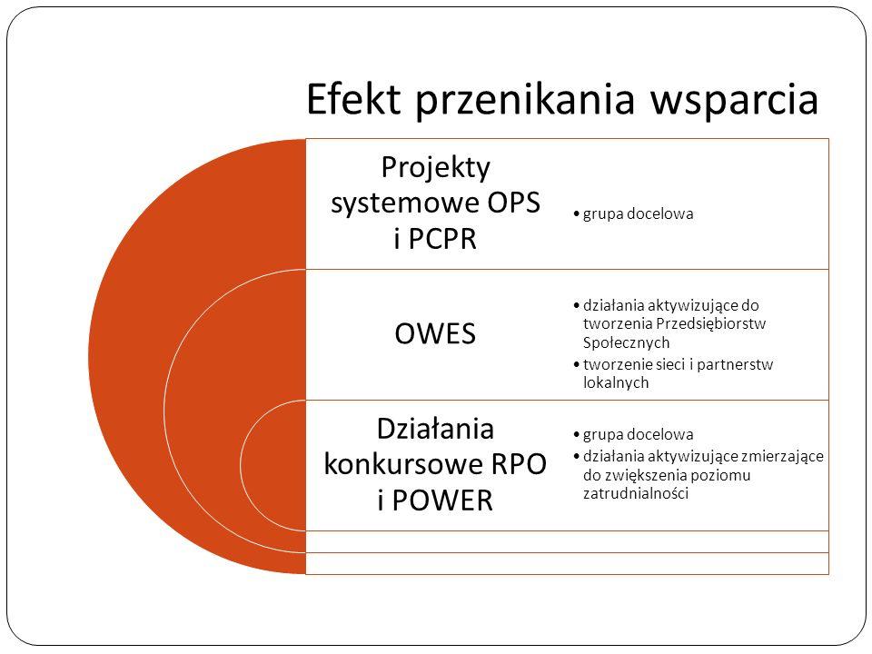 Efekt przenikania wsparcia Projekty systemowe OPS i PCPR OWES Działania konkursowe RPO i POWER grupa docelowa działania aktywizujące do tworzenia Prze
