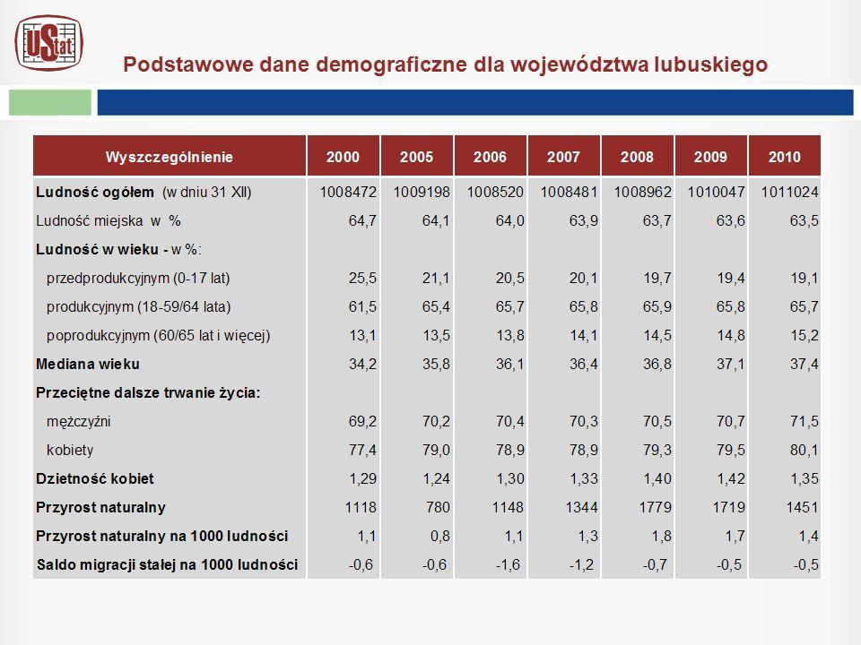 Podstawowe dane demograficzne dla województwa lubuskiego
