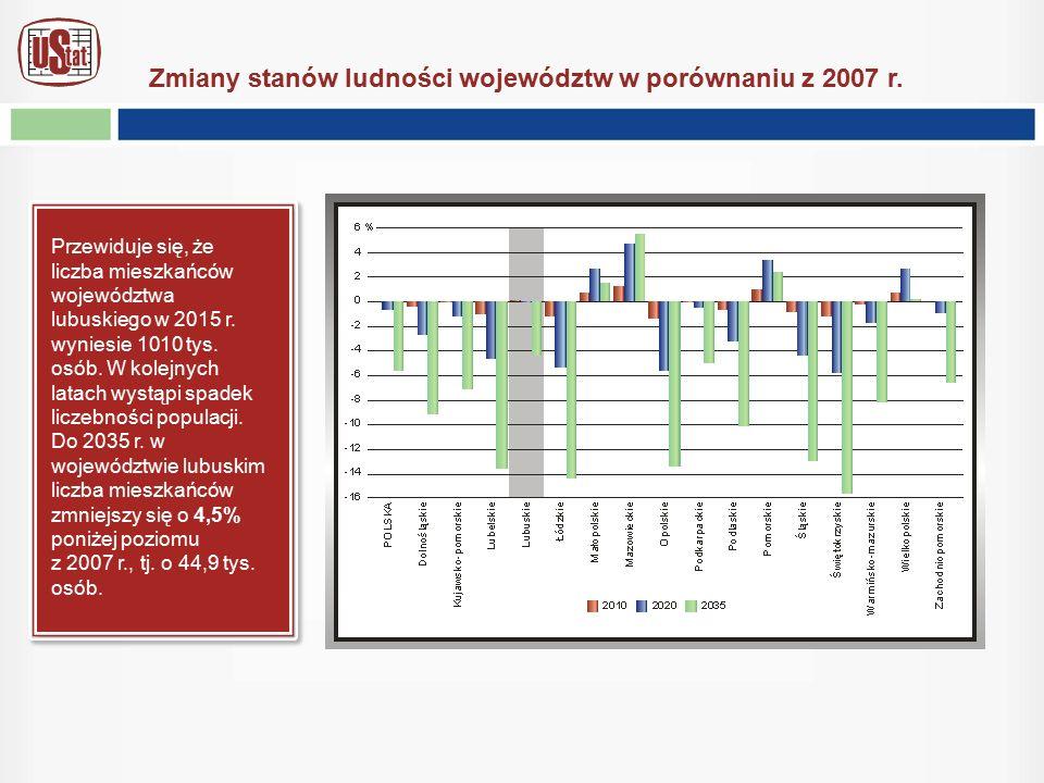 Przewiduje się, że liczba mieszkańców województwa lubuskiego w 2015 r. wyniesie 1010 tys. osób. W kolejnych latach wystąpi spadek liczebności populacj