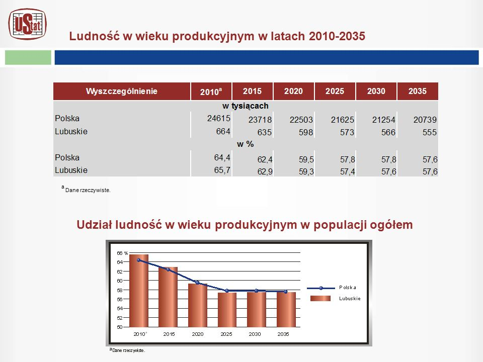 Ludność w wieku produkcyjnym w latach 2010-2035 a Dane rzeczywiste. Udział ludność w wieku produkcyjnym w populacji ogółem
