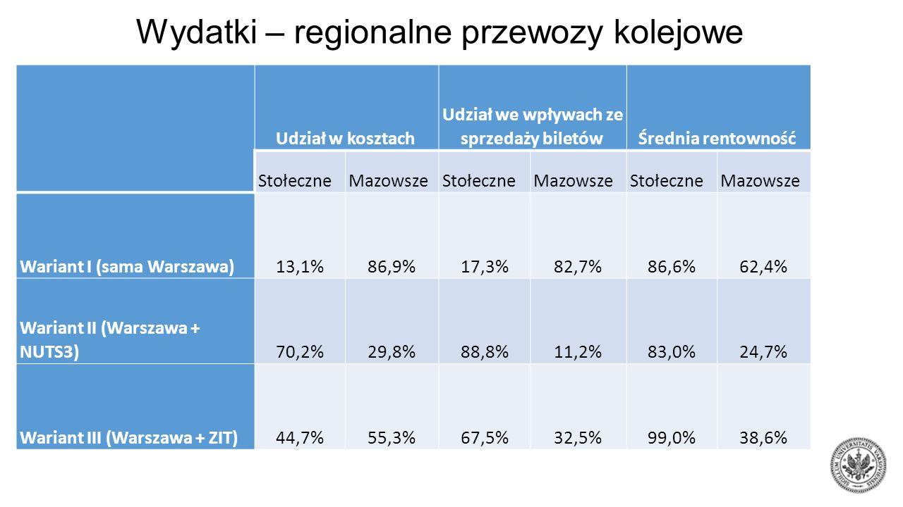 Wydatki – regionalne przewozy kolejowe Udział w kosztach Udział we wpływach ze sprzedaży biletów Średnia rentowność StołeczneMazowszeStołeczneMazowszeStołeczneMazowsze Wariant I (sama Warszawa)13,1%86,9%17,3%82,7%86,6%62,4% Wariant II (Warszawa + NUTS3)70,2%29,8%88,8%11,2%83,0%24,7% Wariant III (Warszawa + ZIT)44,7%55,3%67,5%32,5%99,0%38,6%