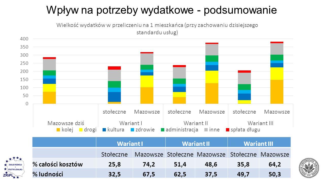 Wpływ na potrzeby wydatkowe - podsumowanie Wariant I Wariant II Wariant III StołeczneMazowszeStołeczneMazowszeStołeczneMazowsze % całości kosztów25,87
