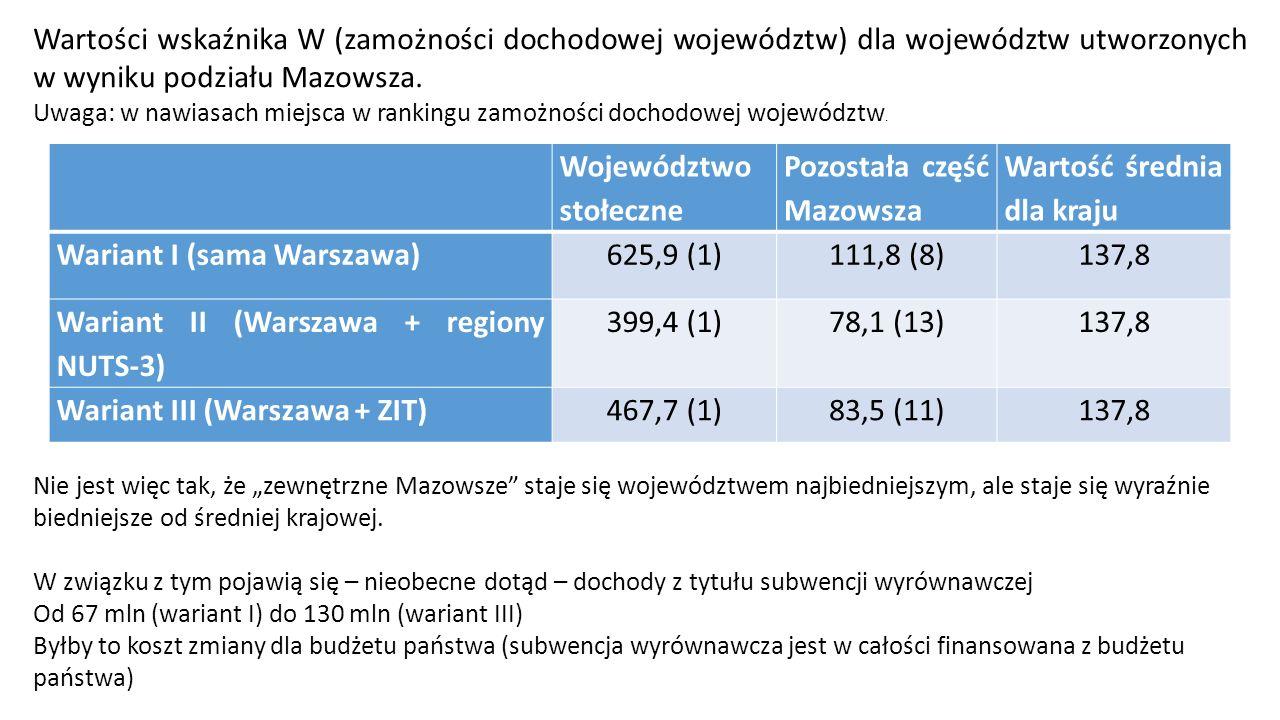 Województwo stołeczne Pozostała część Mazowsza Wartość średnia dla kraju Wariant I (sama Warszawa)625,9 (1)111,8 (8)137,8 Wariant II (Warszawa + regiony NUTS-3) 399,4 (1)78,1 (13)137,8 Wariant III (Warszawa + ZIT)467,7 (1)83,5 (11)137,8 Wartości wskaźnika W (zamożności dochodowej województw) dla województw utworzonych w wyniku podziału Mazowsza.