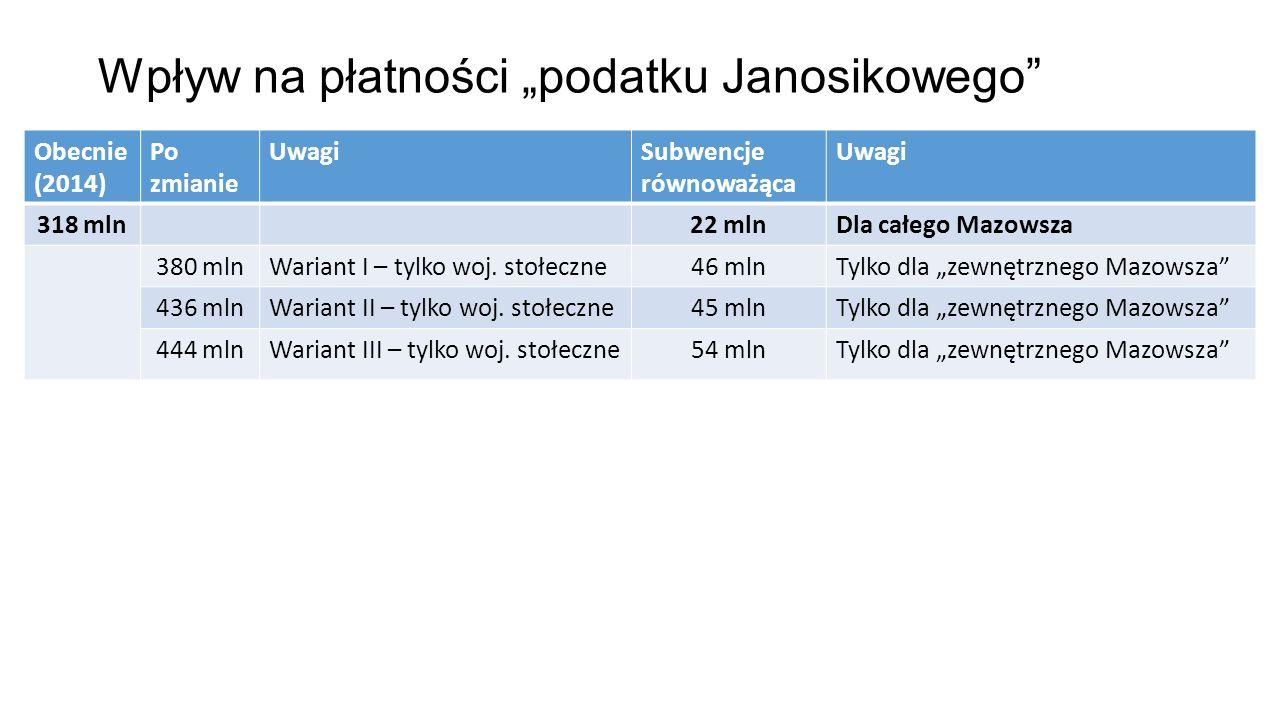 """Wpływ na płatności """"podatku Janosikowego"""" Obecnie (2014) Po zmianie UwagiSubwencje równoważąca Uwagi 318 mln22 mlnDla całego Mazowsza 380 mlnWariant I"""
