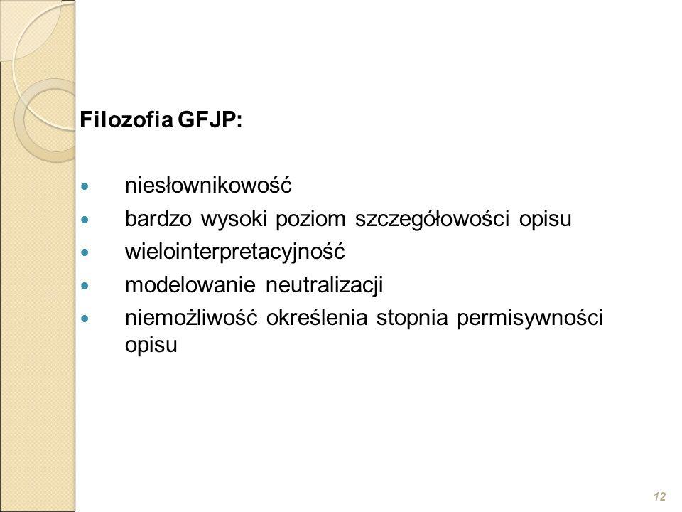 12 Filozofia GFJP: niesłownikowość bardzo wysoki poziom szczegółowości opisu wielointerpretacyjność modelowanie neutralizacji niemożliwość określenia stopnia permisywności opisu
