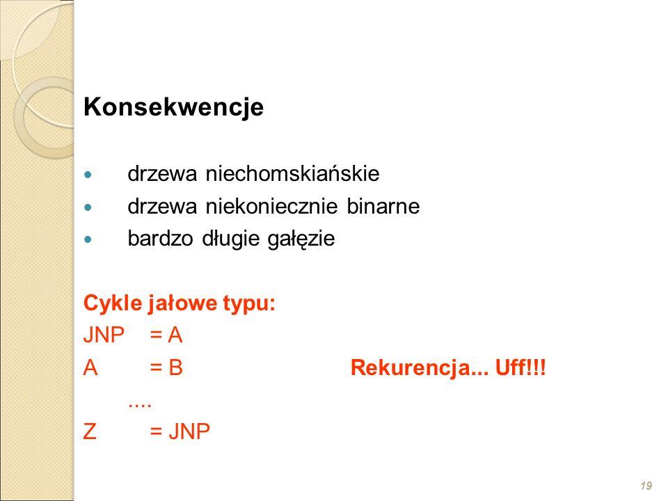 19 Konsekwencje drzewa niechomskiańskie drzewa niekoniecznie binarne bardzo długie gałęzie Cykle jałowe typu: JNP= A A= BRekurencja... Uff!!!.... Z= J