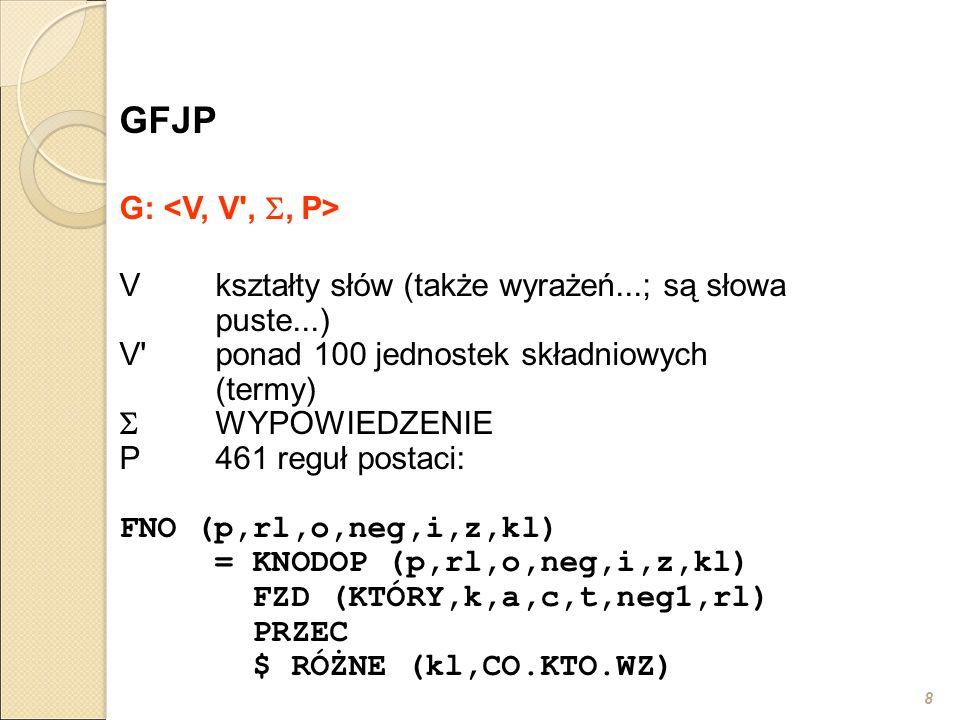 8 GFJP G: Vkształty słów (także wyrażeń...; są słowa puste...) V ponad 100 jednostek składniowych (termy)  WYPOWIEDZENIE P461 reguł postaci: FNO (p,rl,o,neg,i,z,kl) = KNODOP (p,rl,o,neg,i,z,kl) FZD (KTÓRY,k,a,c,t,neg1,rl) PRZEC $ RÓŻNE (kl,CO.KTO.WZ)