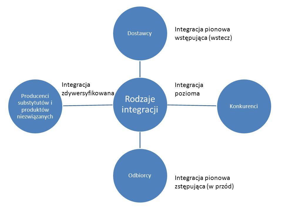 Rodzaje integracji DostawcyKonkurenciOdbiorcy Producenci substytutów i produktów niezwiązanych Integracja pionowa wstępująca (wstecz) Integracja piono