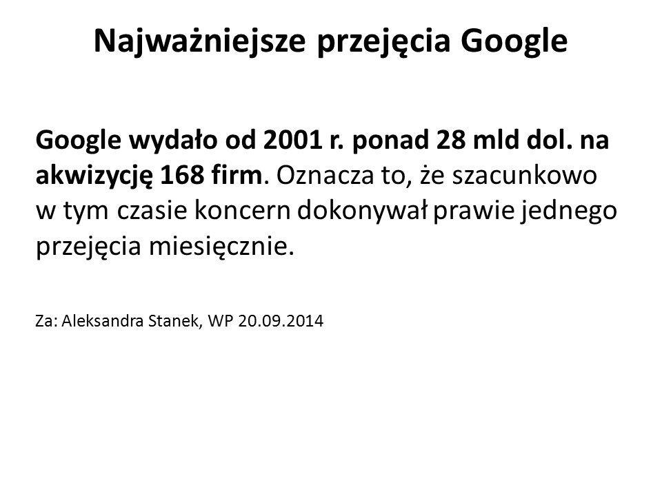 Najważniejsze przejęcia Google Google wydało od 2001 r. ponad 28 mld dol. na akwizycję 168 firm. Oznacza to, że szacunkowo w tym czasie koncern dokony