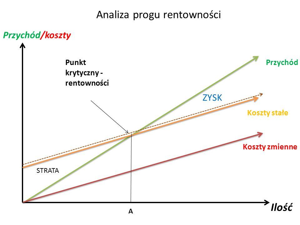 Analiza progu rentowności Punkt krytyczny - rentowności Przychód Koszty zmienne Koszty stałe Ilość Przychód/koszty A ZYSK STRATA