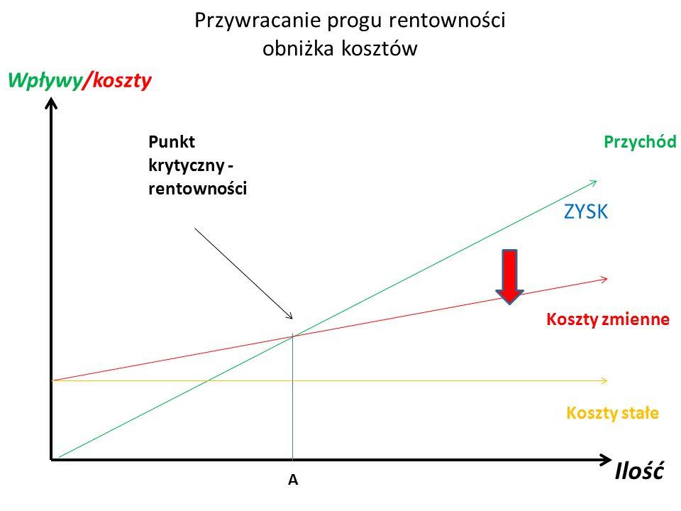 Przywracanie progu rentowności obniżka kosztów Punkt krytyczny - rentowności Przychód Koszty zmienne Koszty stałe Ilość Wpływy/koszty A ZYSK