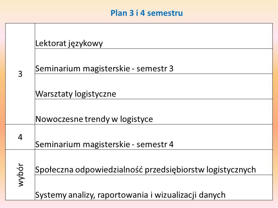 Plan 3 i 4 semestru 3 Lektorat językowy Seminarium magisterskie - semestr 3 Warsztaty logistyczne Nowoczesne trendy w logistyce 4 Seminarium magisterskie - semestr 4 wybór Społeczna odpowiedzialność przedsiębiorstw logistycznych Systemy analizy, raportowania i wizualizacji danych