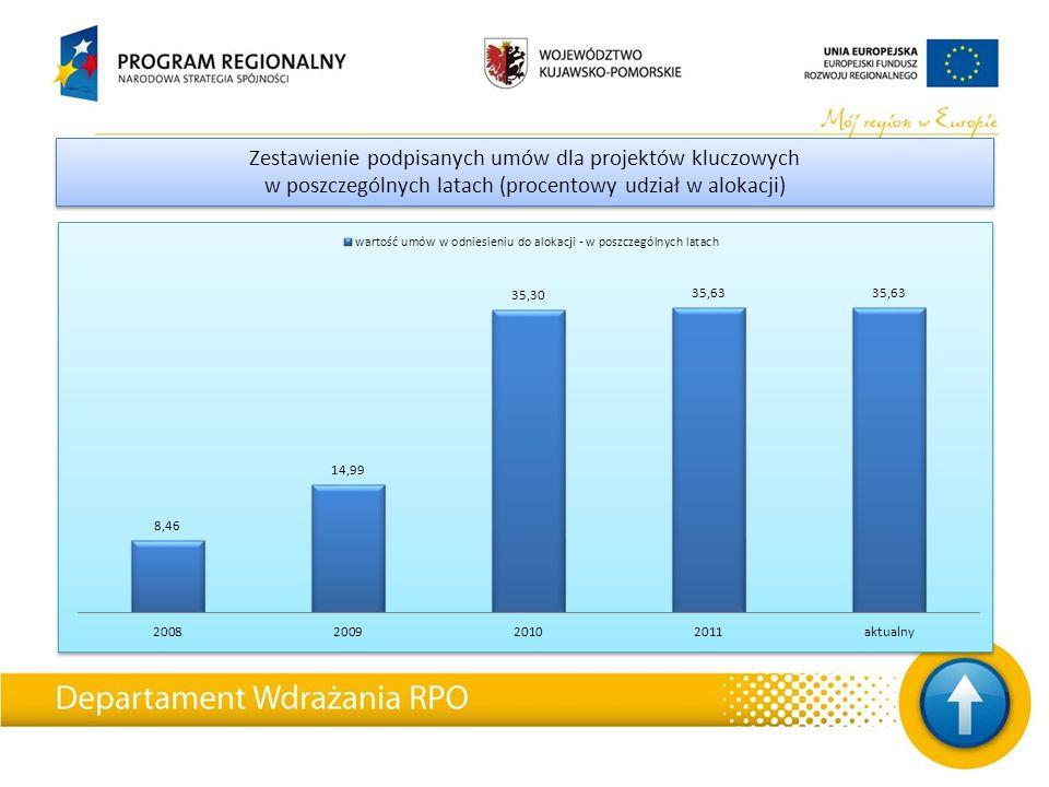 Zestawienie podpisanych umów dla projektów kluczowych w poszczególnych latach (procentowy udział w alokacji) Zestawienie podpisanych umów dla projektó