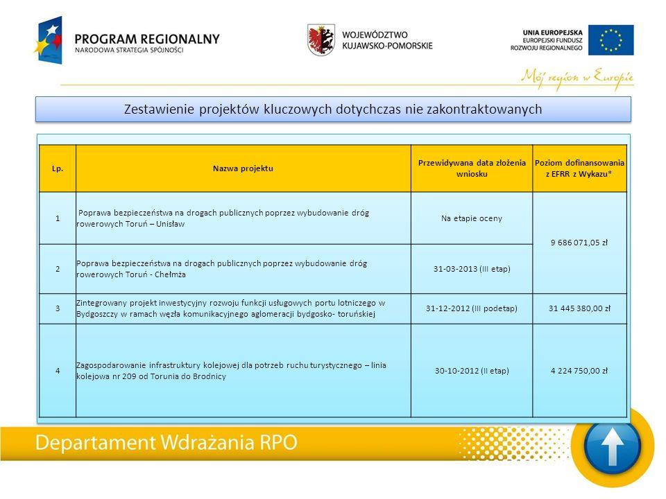 Zestawienie projektów kluczowych dotychczas nie zakontraktowanych Lp.Nazwa projektu Przewidywana data złożenia wniosku Poziom dofinansowania z EFRR z Wykazu* 1 Poprawa bezpieczeństwa na drogach publicznych poprzez wybudowanie dróg rowerowych Toruń – Unisław Na etapie oceny 9 686 071,05 zł 2 Poprawa bezpieczeństwa na drogach publicznych poprzez wybudowanie dróg rowerowych Toruń - Chełmża 31-03-2013 (III etap) 3 Zintegrowany projekt inwestycyjny rozwoju funkcji usługowych portu lotniczego w Bydgoszczy w ramach węzła komunikacyjnego aglomeracji bydgosko- toruńskiej 31-12-2012 (III podetap)31 445 380,00 zł 4 Zagospodarowanie infrastruktury kolejowej dla potrzeb ruchu turystycznego – linia kolejowa nr 209 od Torunia do Brodnicy 30-10-2012 (II etap)4 224 750,00 zł
