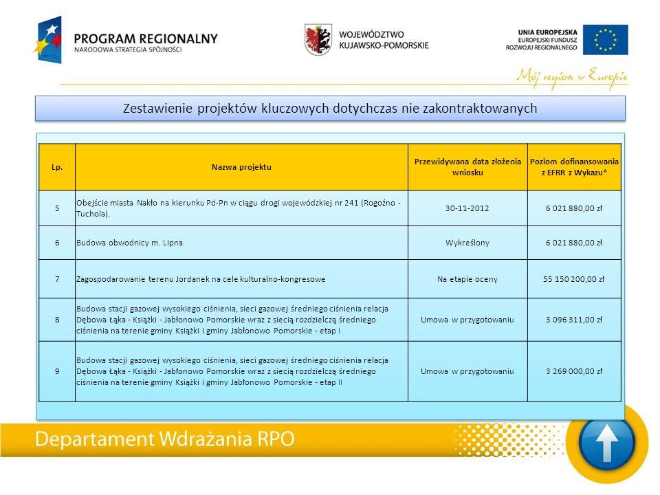 Zestawienie projektów kluczowych dotychczas nie zakontraktowanych Lp.Nazwa projektu Przewidywana data złożenia wniosku Poziom dofinansowania z EFRR z