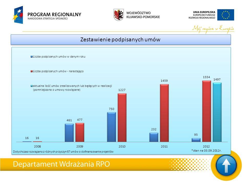 Zestawienie podpisanych umów Dotychczas rozwiązano z różnych przyczyn 57 umów o dofinansowanie projektów