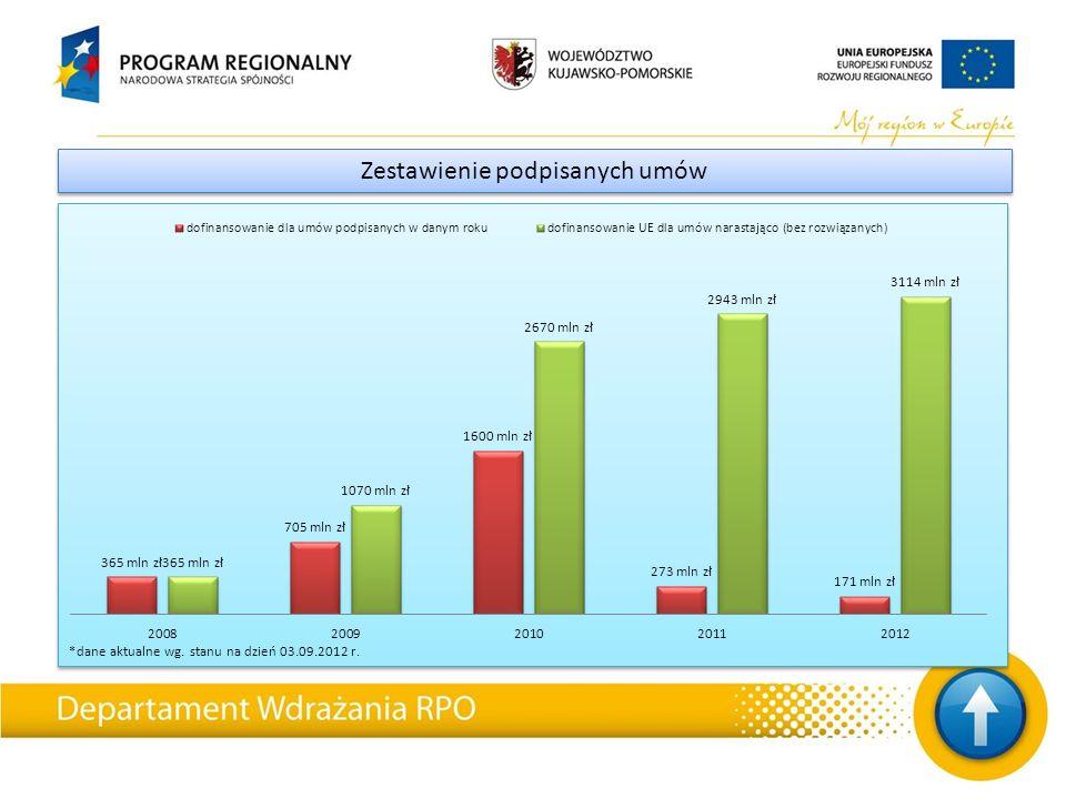 *dane aktualne wg. stanu na dzień 03.09.2012 r. Zestawienie podpisanych umów