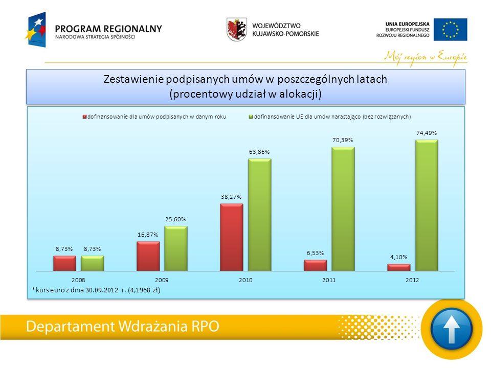 *kurs euro z dnia 30.09.2012 r. (4,1968 zł) Zestawienie podpisanych umów w poszczególnych latach (procentowy udział w alokacji) Zestawienie podpisanyc